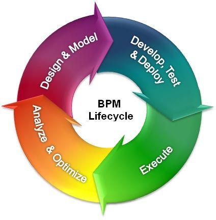 نرم افزار bpms مدیریت کسب و کار ،گردش کار و فرایند در اتوماسیون اداری