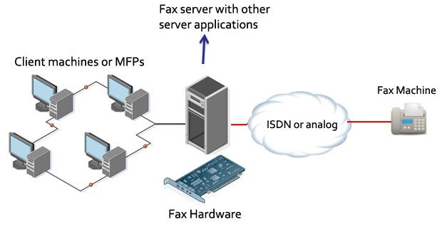 فکس سرور صنعتی ، Fax server , نرم افزار اسال فکس انبوه