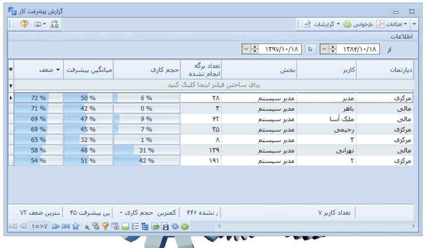 گزارش پیشرفت کارها در اتوماسیون اداری